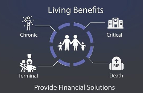 Living Benefits Life Insurance Provide Solutions